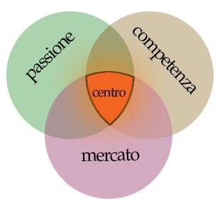passione-competenza-mercato