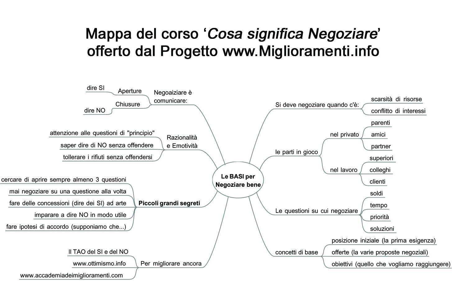 mappa Cosa significa Negoziare bene copy